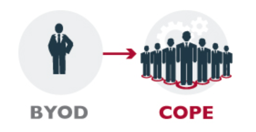 Considering BYOD or COPE? Choose COPE.